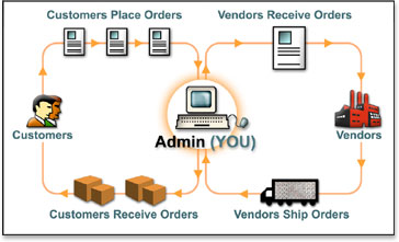 ecommerce supply chain management MachMerchant - Small Business Order and Inventory Management ...